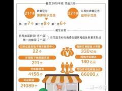 河南省农村电商火爆 电商交易额累计突破330亿元