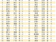 2016中国电商创业排行榜